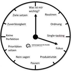 Uhr des Zeitmanagements